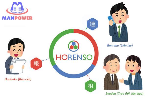 Ứng dụng Horenso trong công việc