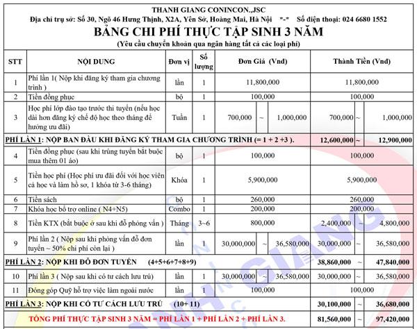 Bảng chi phí thực tập sinh 3 năm tại Thanh Giang